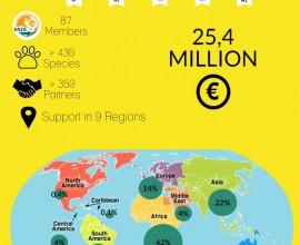 25,4 MILIONI DI EURO PER LE SPECIE A RISCHIO